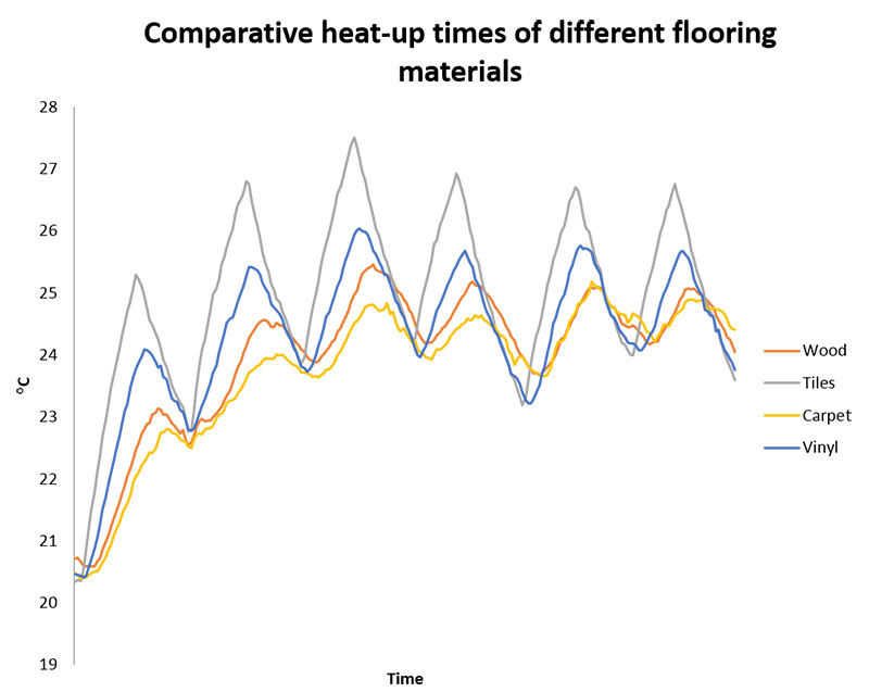 What Is The Best Flooring For Underfloor Heating Warmup Blog