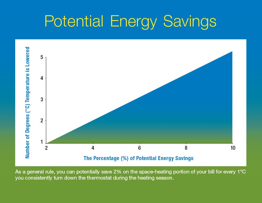 Potential Energy Savings graph