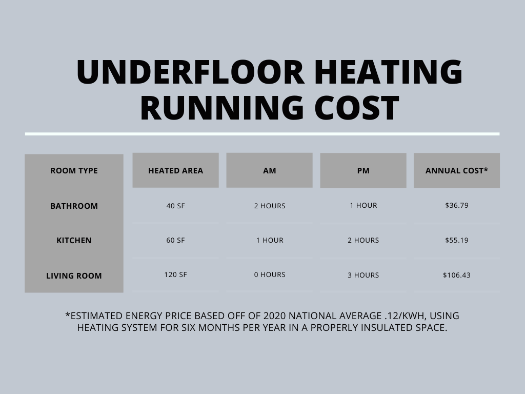running cost chart