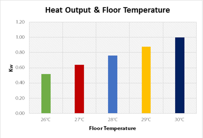 What Is the Best Flooring for Underfloor Heating? | Warmup | Blog