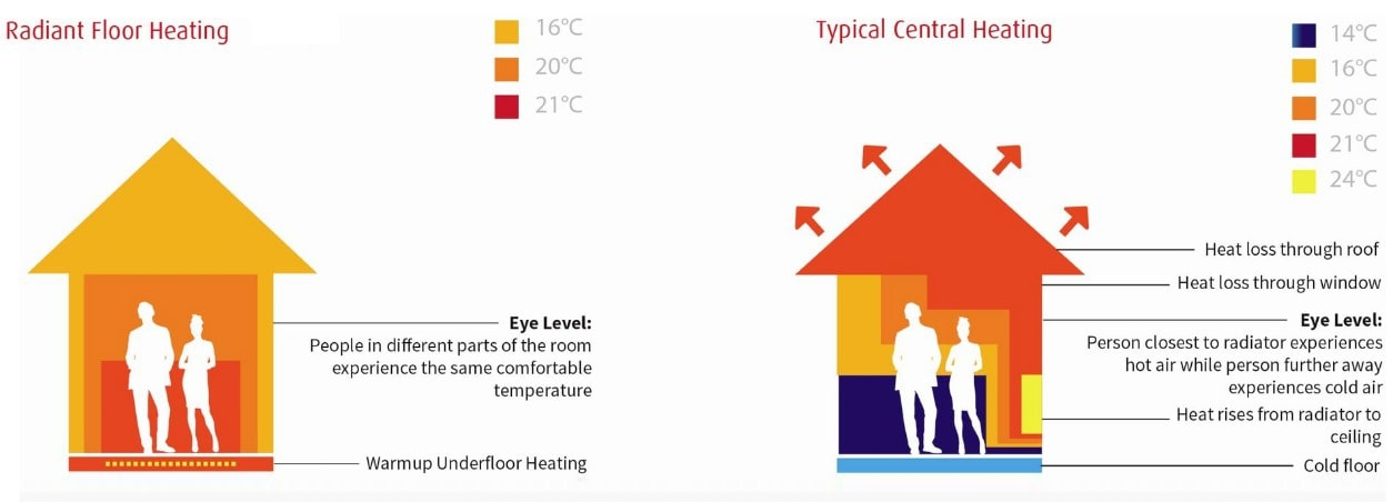 Infograph underfloor heating compared to typical systems