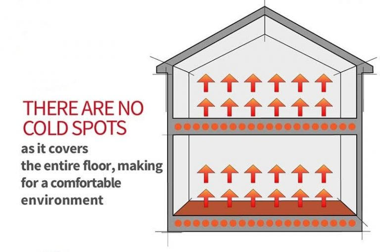 Pros And Cons Of Radiant Floor Heating