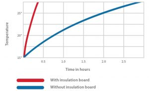 Reduce Your Heating Costs by Reducing Your Ramp-up Time